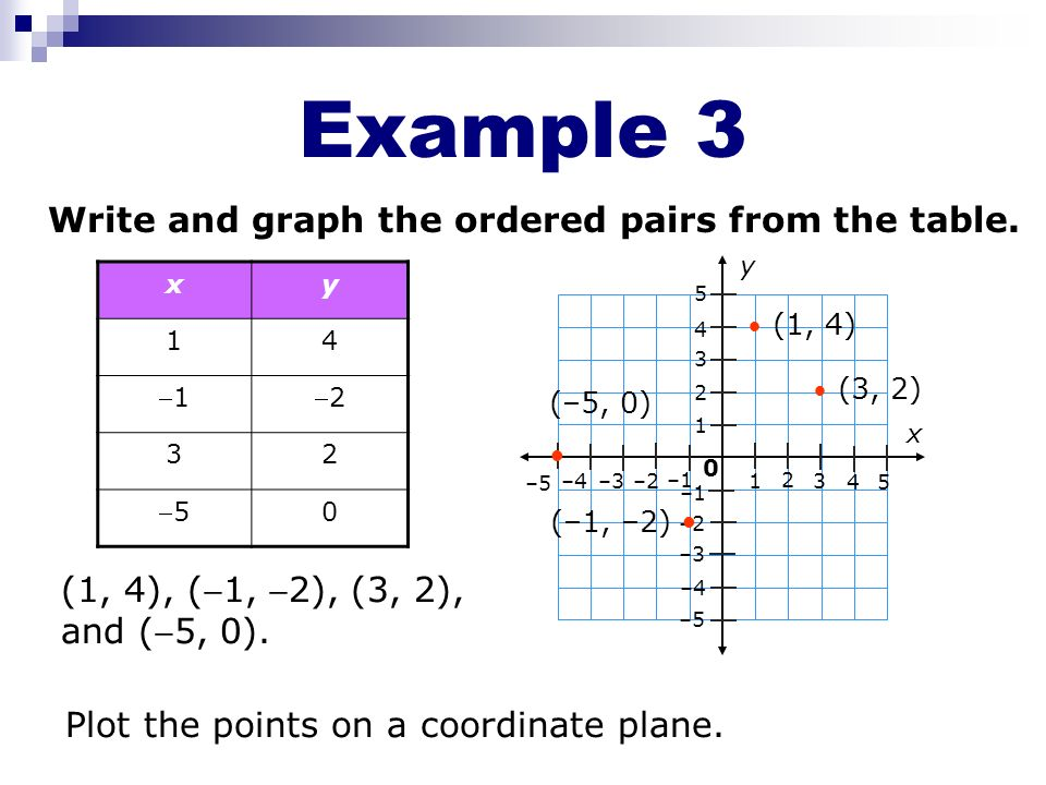 Example 3 Write and graph the ordered pairs from the table.