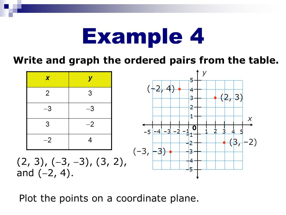 Example 4 Write and graph the ordered pairs from the table.