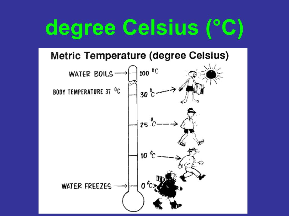 degree Celsius (°C)