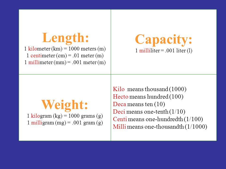 1 kilogram (kg) = 1000 grams (g) 1 milligram (mg) = .001 gram (g)