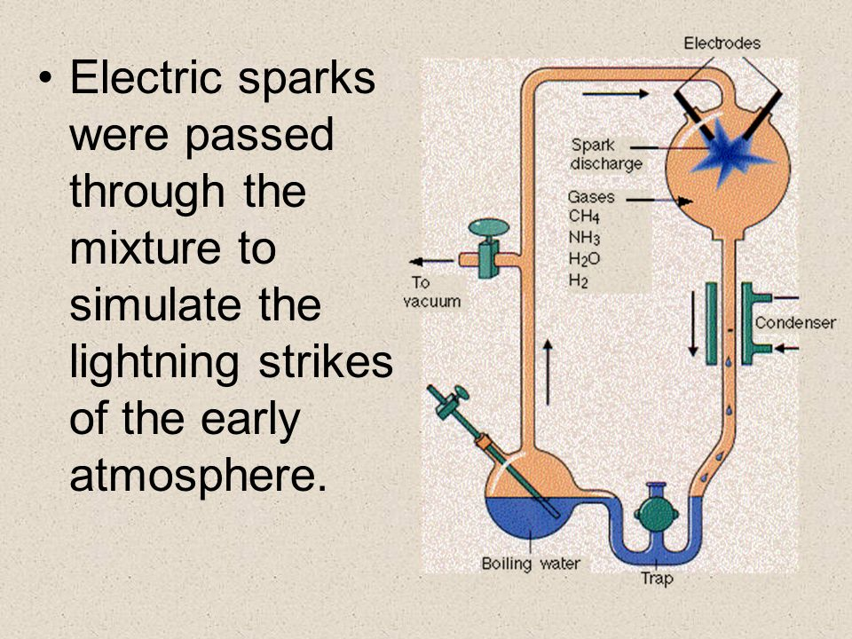 Electric sparks were passed through the mixture to simulate the lightning strikes of the early atmosphere.