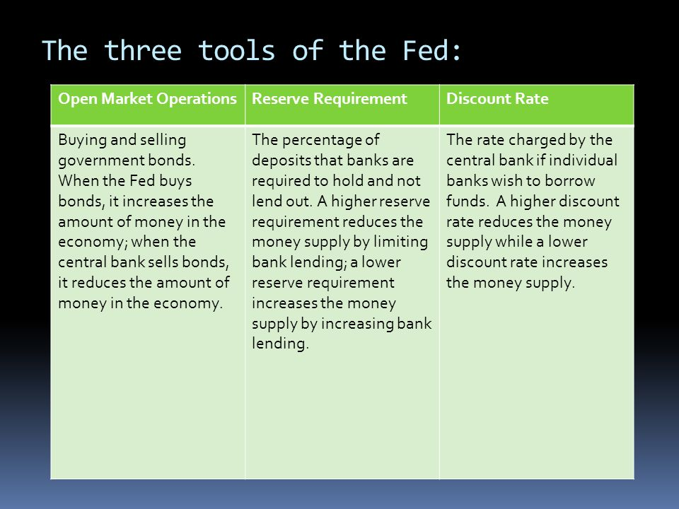 The three tools of the Fed: