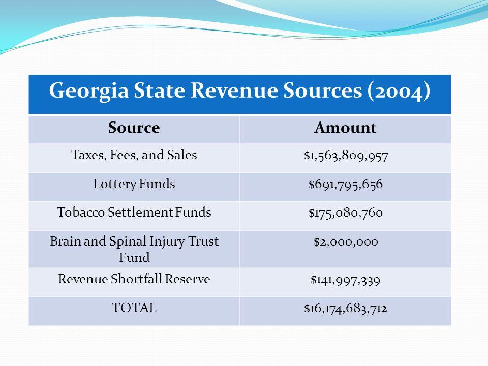 Georgia State Revenue Sources (2004)