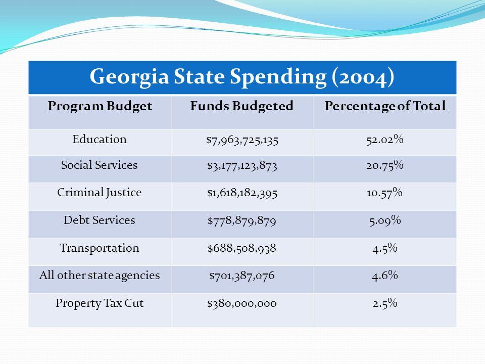 Georgia State Spending (2004)