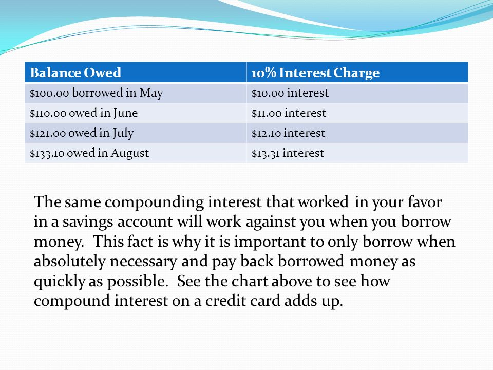Balance Owed 10% Interest Charge. $100.00 borrowed in May. $10.00 interest. $110.00 owed in June.