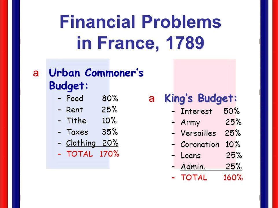 Financial Problems in France, 1789
