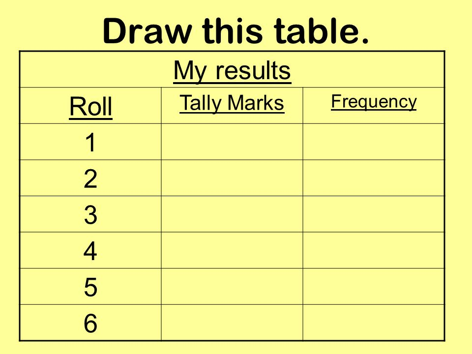 Draw this table. My results Roll Tally Marks Frequency 1 2 3 4 5 6