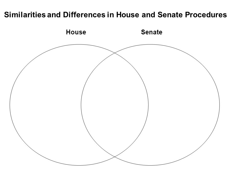 Similarities and Differences in House and Senate Procedures