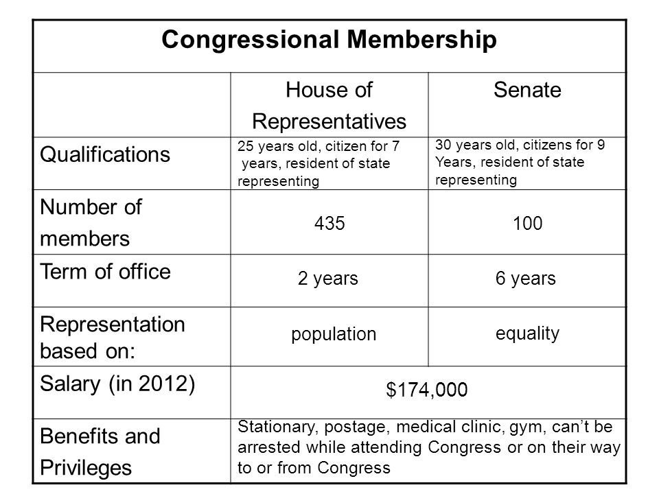 Congressional Membership