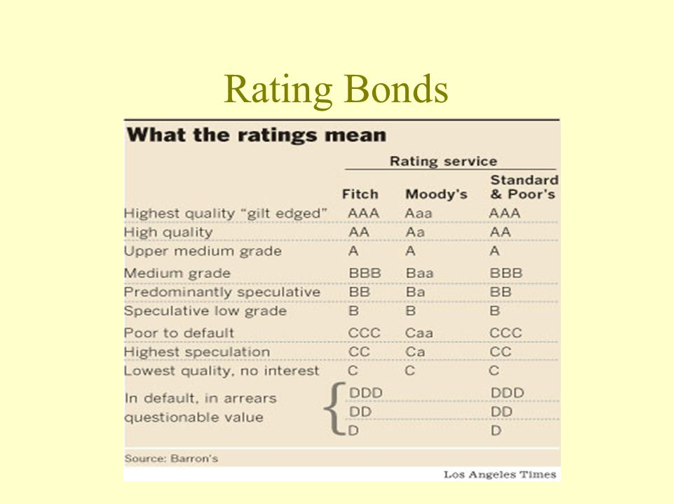Rating Bonds