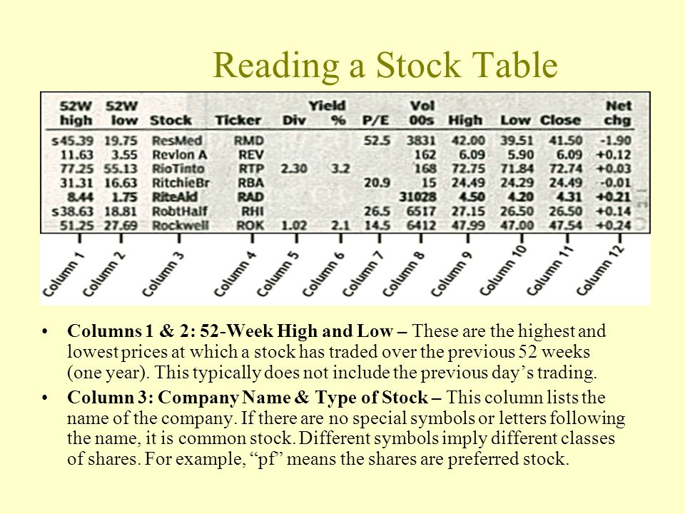 Reading a Stock Table