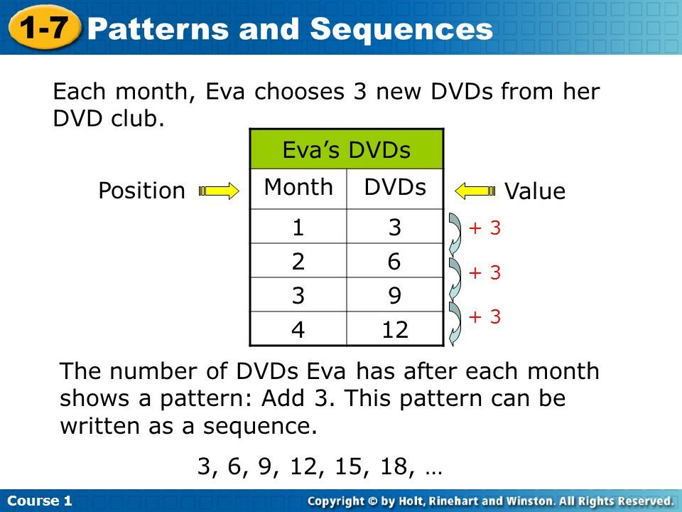 Each month, Eva chooses 3 new DVDs from her DVD club. Eva's DVDs Month