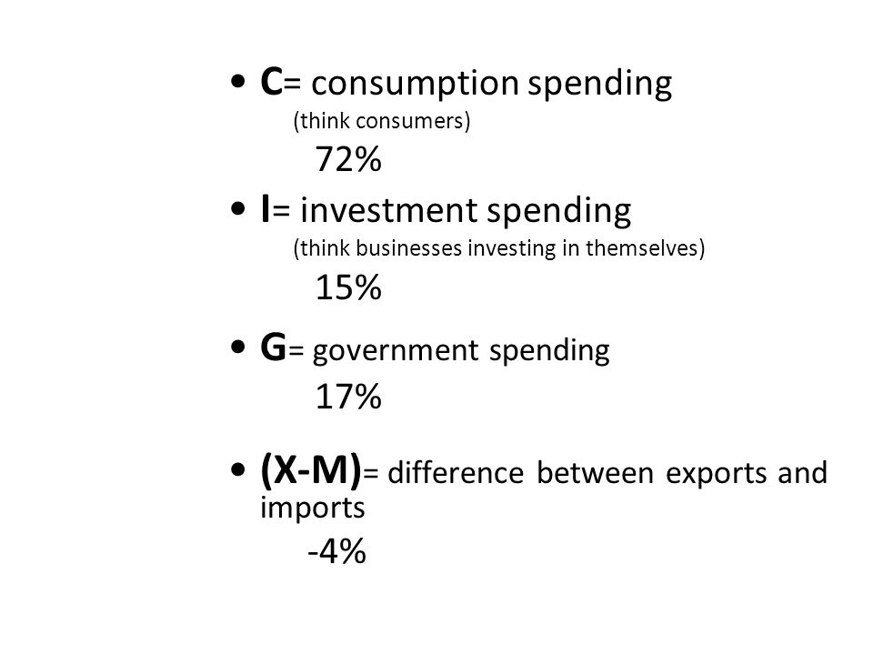 C= consumption spending I= investment spending