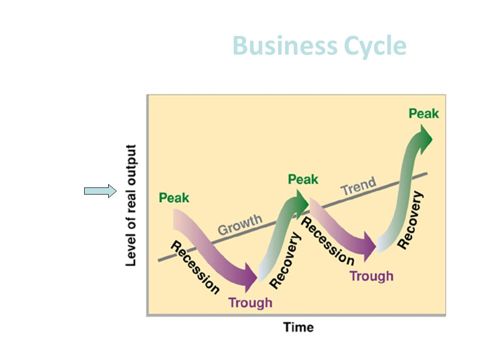 Business Cycle GDP