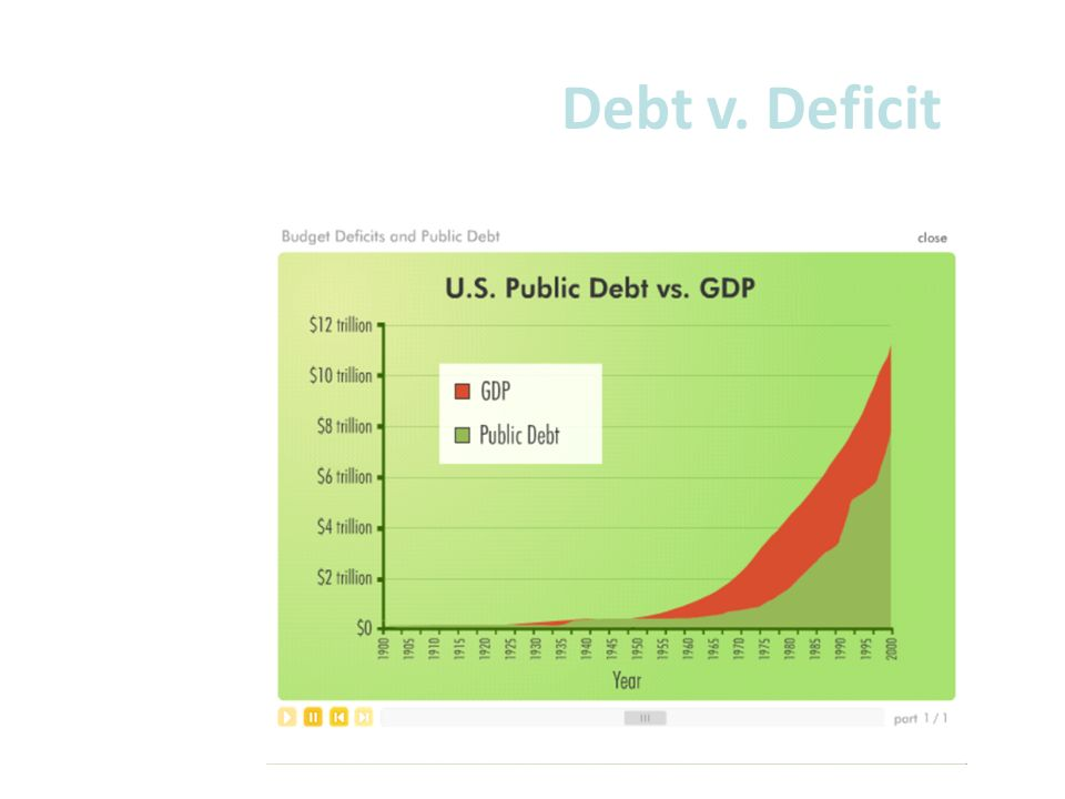 Debt v. Deficit
