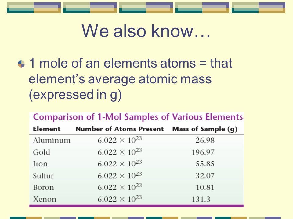 We also know… 1 mole of an elements atoms = that element's average atomic mass (expressed in g)
