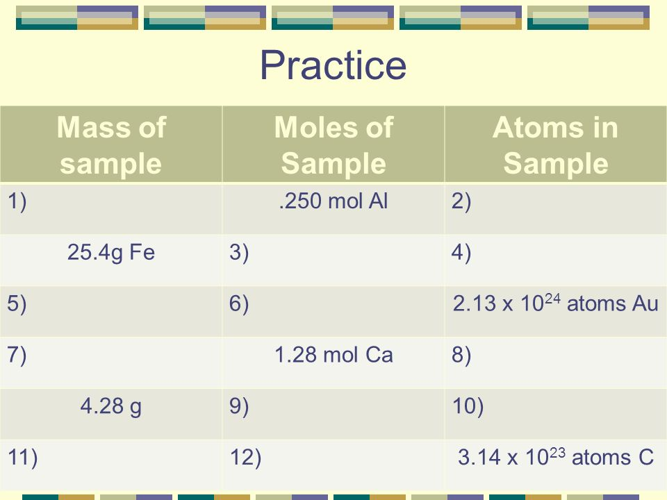 Practice Mass of sample Moles of Sample Atoms in Sample 1) .250 mol Al