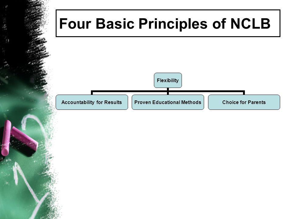 Four Basic Principles of NCLB