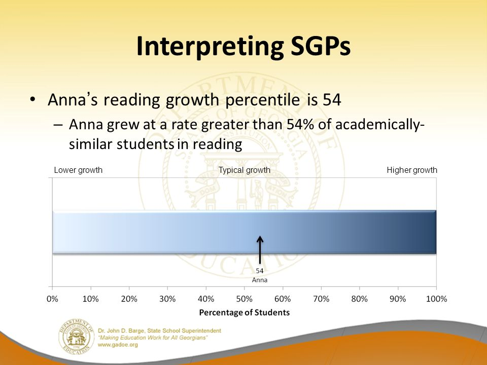 Interpreting SGPs Anna's reading growth percentile is 54