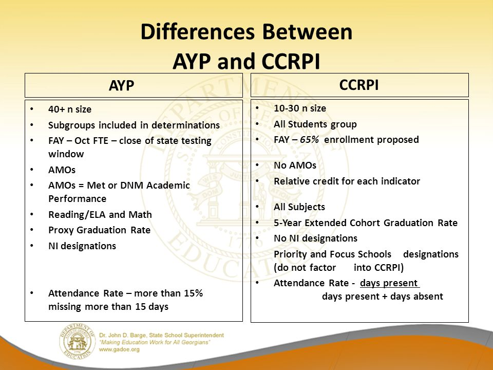 Differences Between AYP and CCRPI