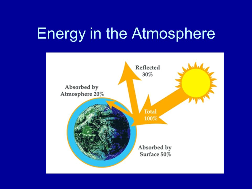 Energy in the Atmosphere