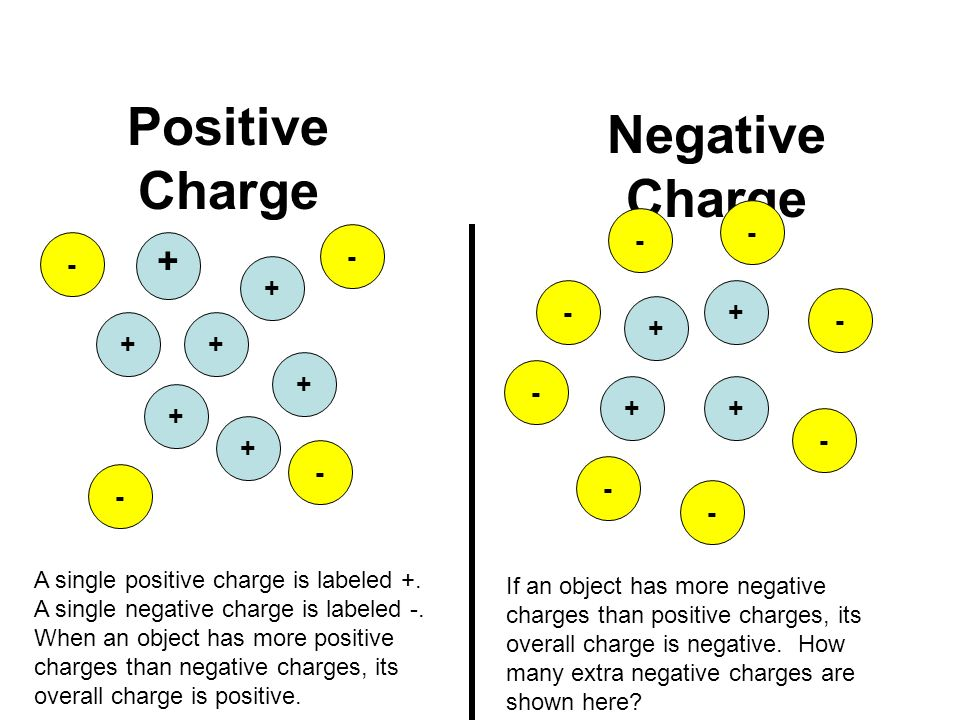 Positive Charge Negative Charge