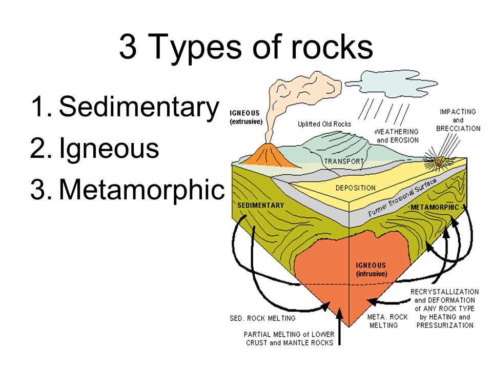3 Types of rocks Sedimentary Igneous Metamorphic