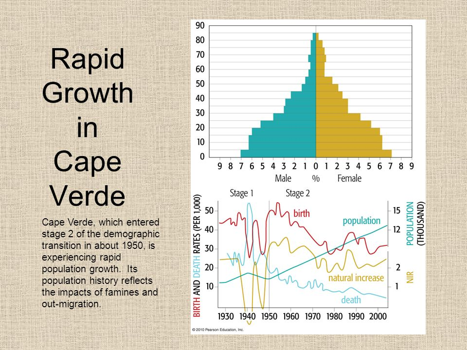 migration demographic transition and population control