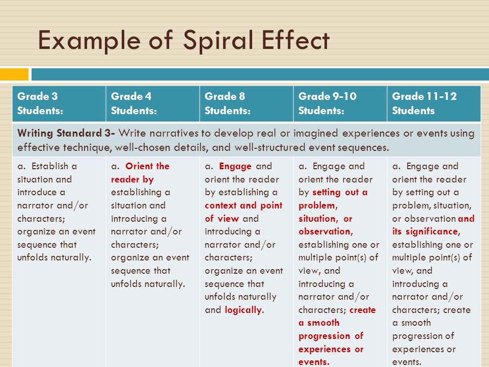 Example of Spiral Effect