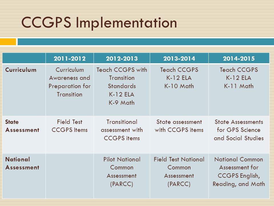 CCGPS Implementation 2011-2012 2012-2013 2013-2014 2014-2015