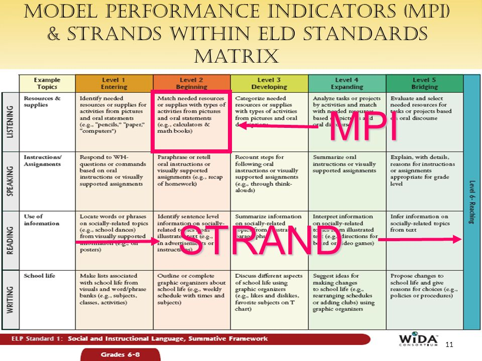 Model Performance Indicators (MPI) & strands within ELD Standards matrix