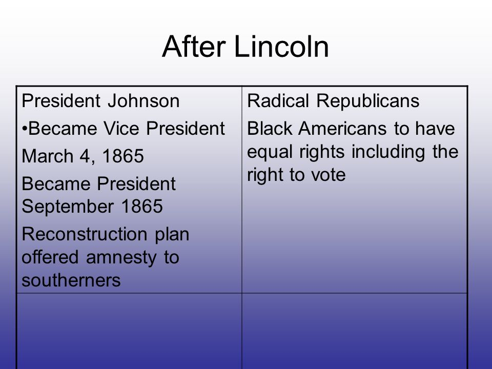 After Lincoln President Johnson Became Vice President March 4, 1865