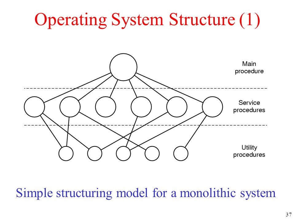 how to build simple operating system