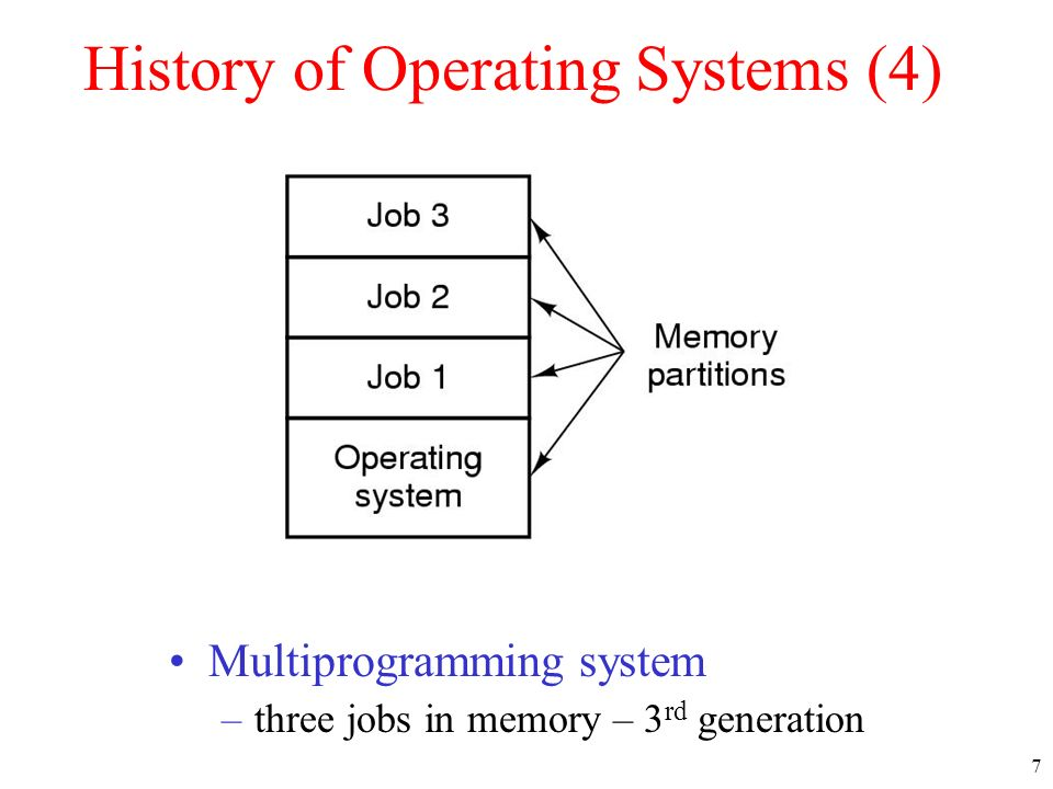 history of the operating system essay The operating system and all other functions were built around this kernel and written in a higher programming language, c this language was especially developed for creating the unix system using this new technique, it was much easier to develop an operating system that could run on many different types of hardware.