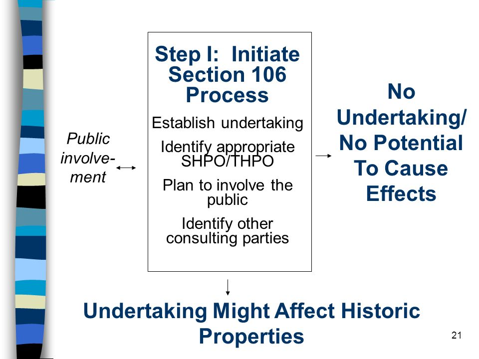 Step I: Initiate Section 106 Process