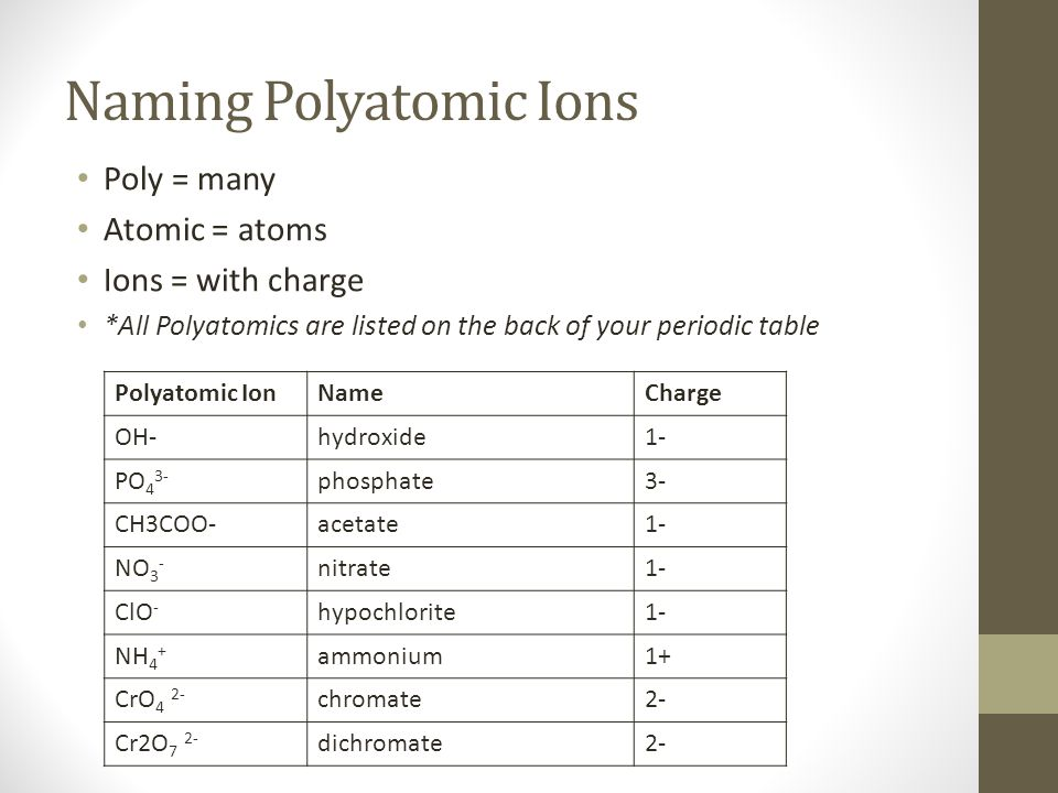 Periodic table with ionic charges and polyatomic ions for Diseno de interiores trackid sp 006