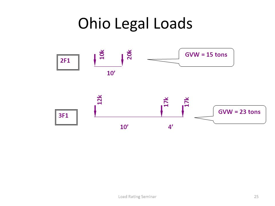 Ohio Legal Loads 10k 20k GVW = 15 tons 2F1 10' 12k 17k 17k