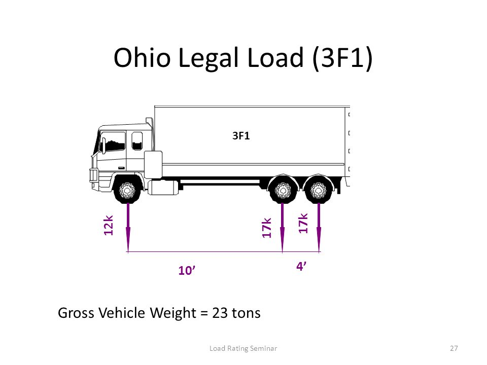Ohio Legal Load (3F1) Gross Vehicle Weight = 23 tons 17k 12k 17k 4'