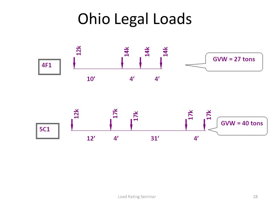Ohio Legal Loads 12k 14k 14k 14k GVW = 27 tons 4F1 10' 4' 4' 12k 17k