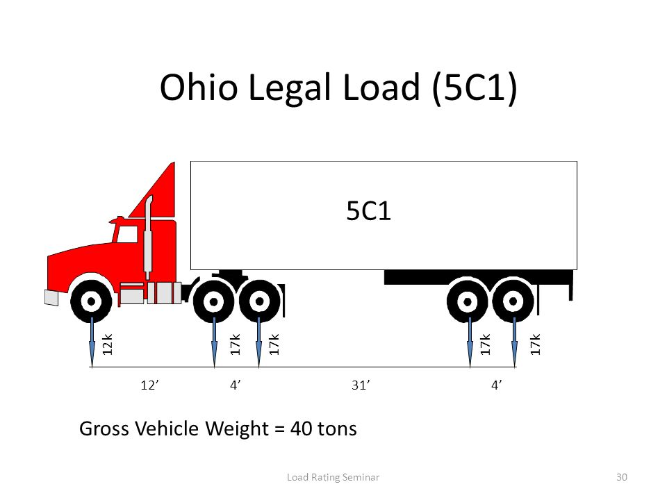 Ohio Legal Load (5C1) 5C1 Gross Vehicle Weight = 40 tons 12k 17k 17k