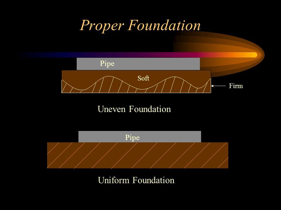 Proper Foundation Uneven Foundation Uniform Foundation Pipe Pipe Soft