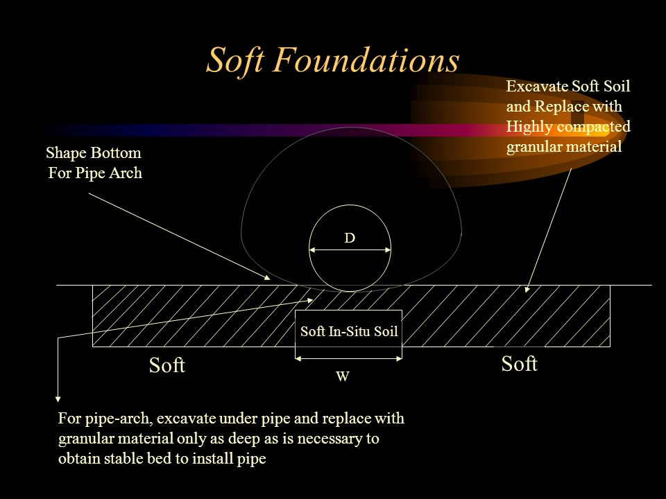 Soft Foundations Soft Excavate Soft Soil and Replace with