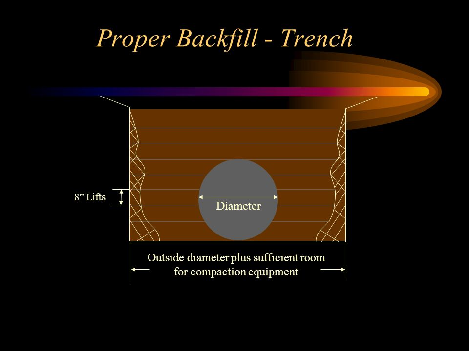 Proper Backfill - Trench
