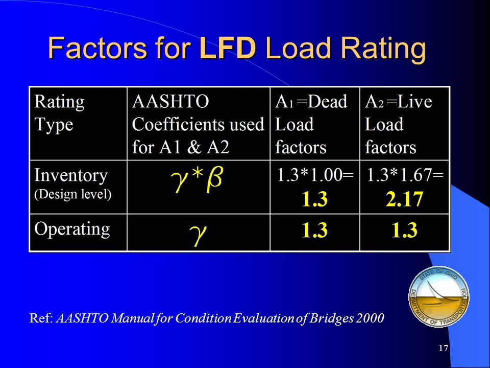 Factors for LFD Load Rating