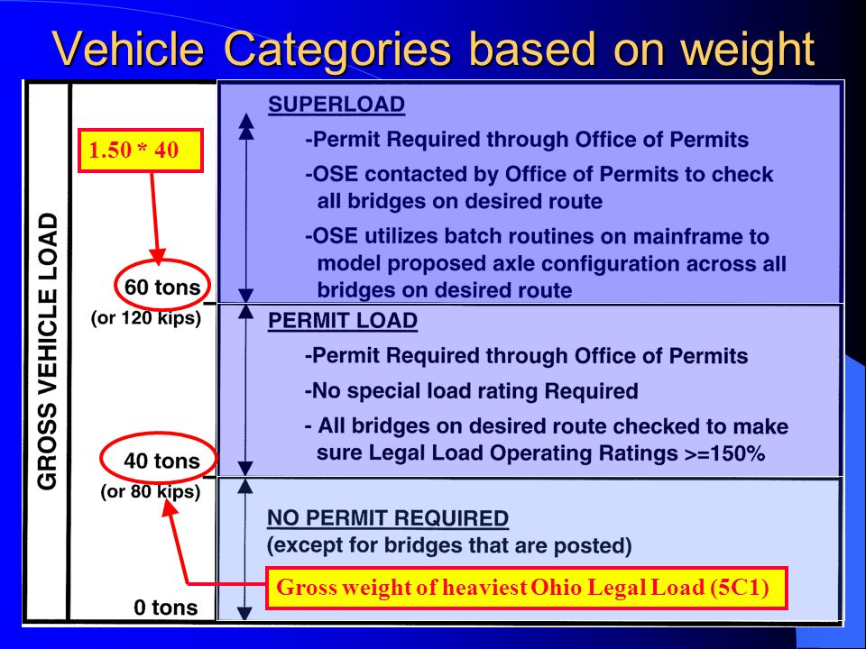Vehicle Categories based on weight
