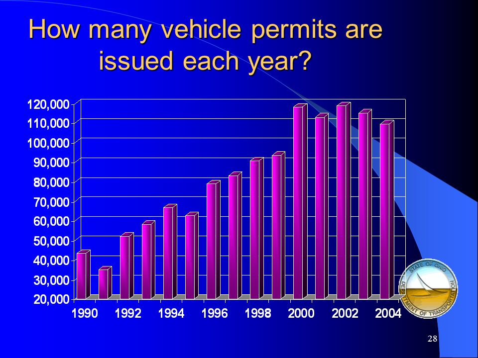 How many vehicle permits are issued each year