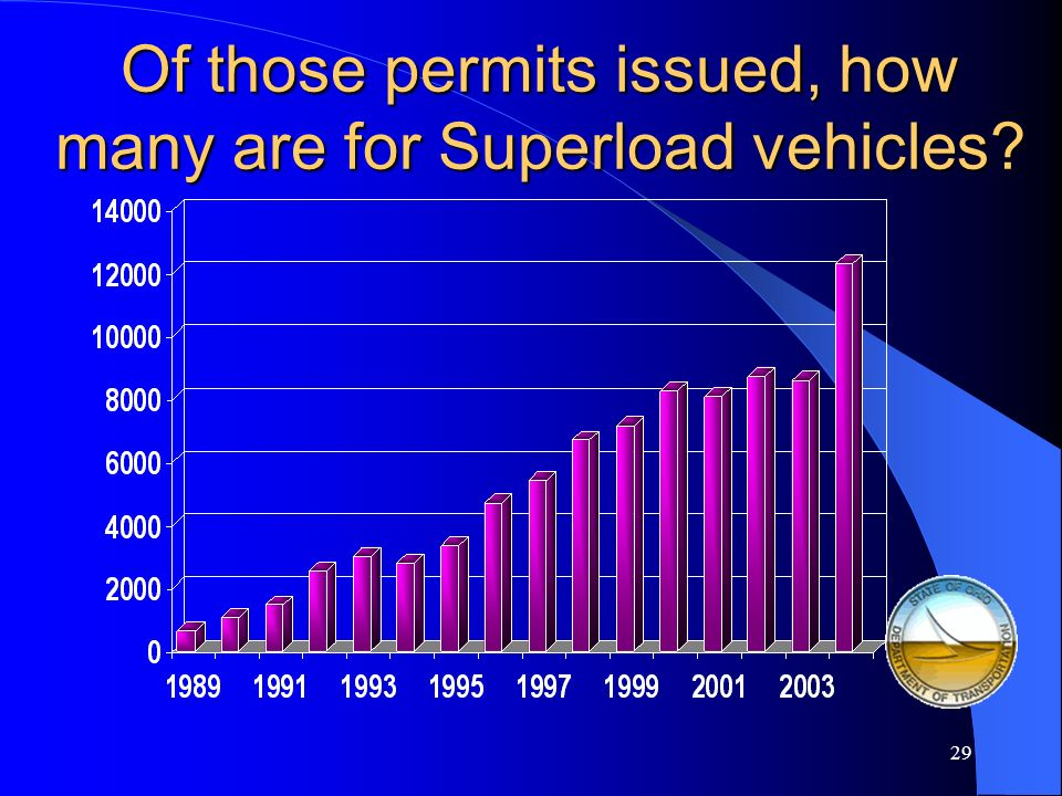 Of those permits issued, how many are for Superload vehicles