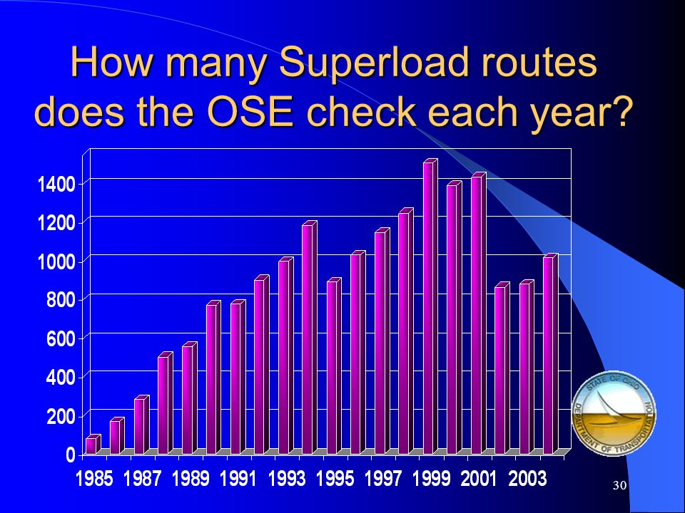 How many Superload routes does the OSE check each year