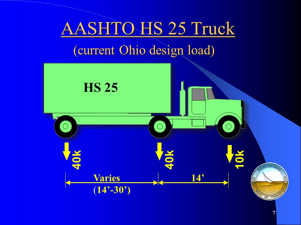 AASHTO HS 25 Truck (current Ohio design load) HS 25 40k 40k 10k