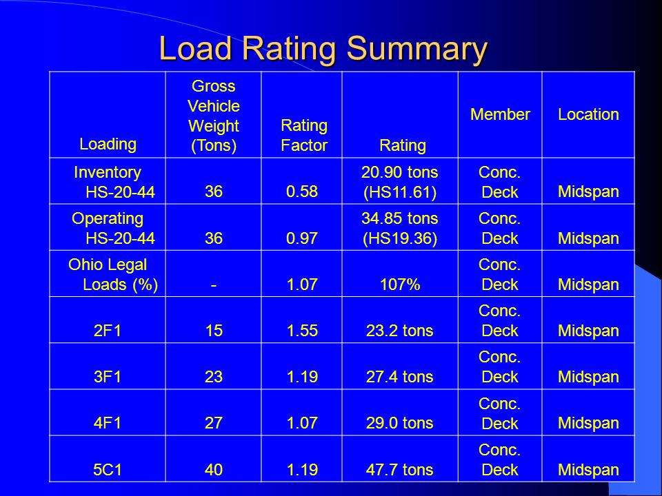 Load Rating Summary Loading Gross Vehicle Weight (Tons) Rating Factor